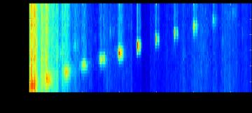 Centrifuge Spectroscopy