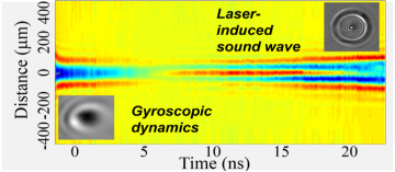 Gyroscopic Dynamics and Sound Generation