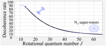 Suppression of Rotational Decoherence